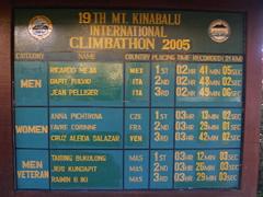 Los resultados del Climbathon 2005